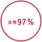 女性97%